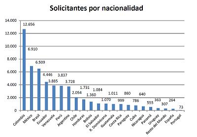 Solicitantes colombianos